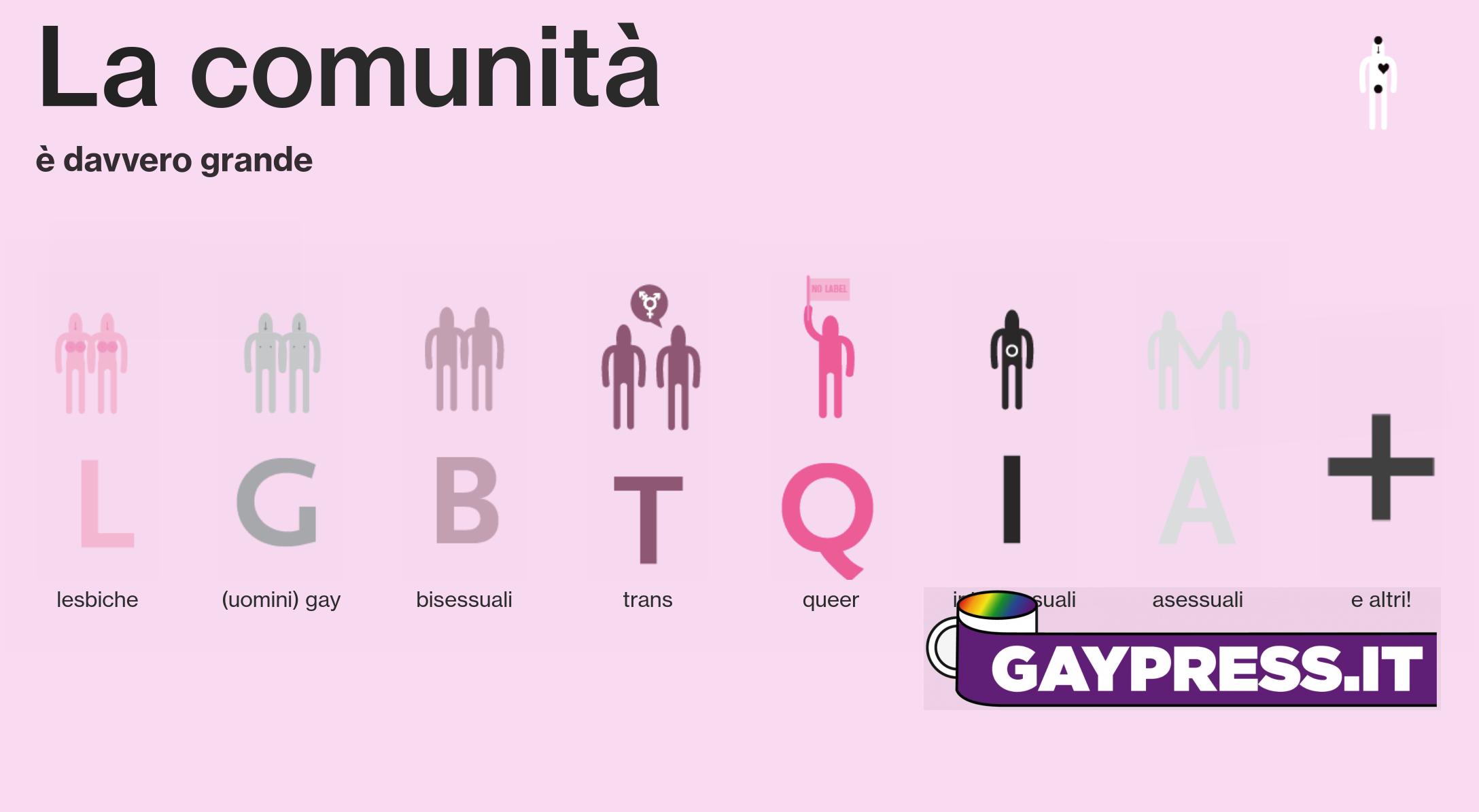 Comunità LGBTQIA+